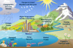 Climate Change - A Resource Guide for Students and Teachers